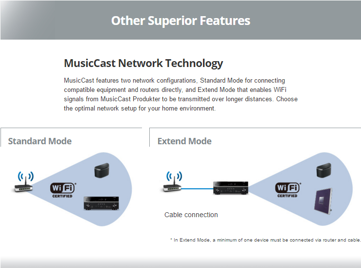 MusicCast Network Technology MusicCast features two network configurations, Standard Mode for connecting compatible equipment and routers directly, and Extend Mode that enables WiFi signals from MusicCast Produkter to be transmitted over longer distances. Choose the optimal network setup for your home environment.
